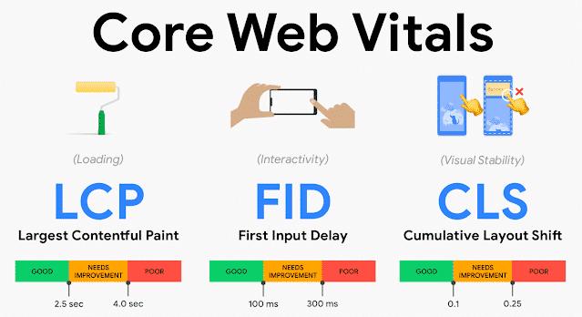 Dernières nouvelles du SEO : Core Web Vitals